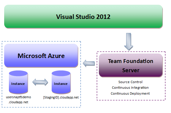 Visual Studio, TFS and Microsoft Azure