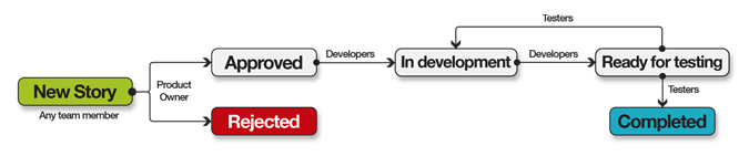A more complex process within an agile software development project