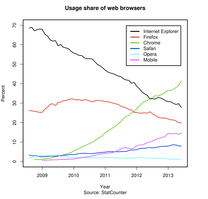Evolution of different browsers. Mobile is the hidden winner.