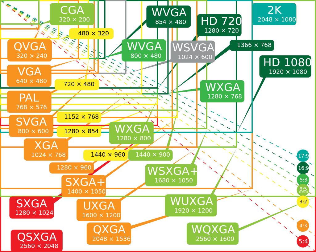 The myriad of screen resolutions we have to deal with.