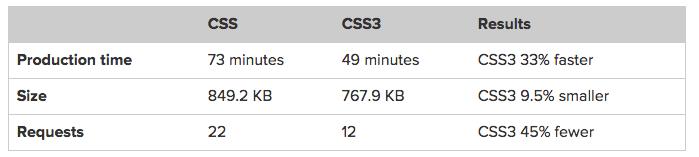 faster development speed css3 comparison css website speed