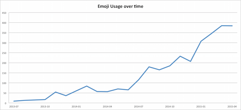 emoji usage in bug reports over time
