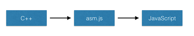 What is webassembly asm.js