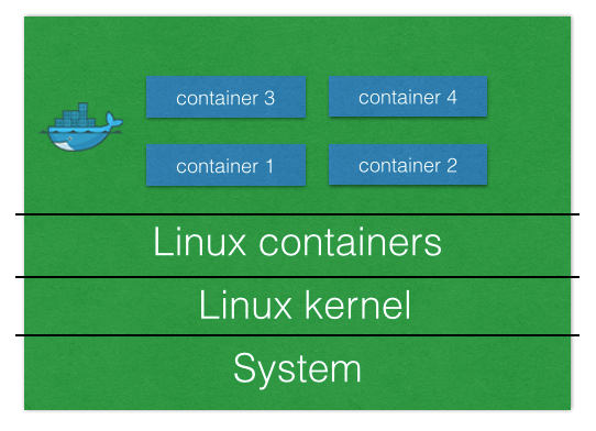 what is docker? How to use it for web developers