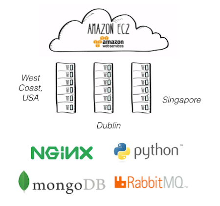 aws ec2 for cloud and saas architecture
