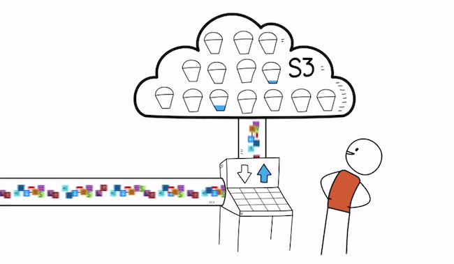 aws s3 for cloud-based saas architecture