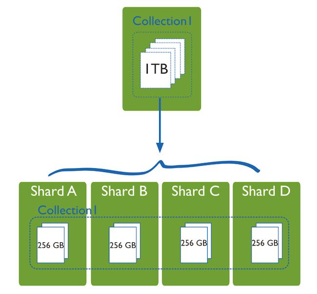 cloud based saas architecture mongoDB