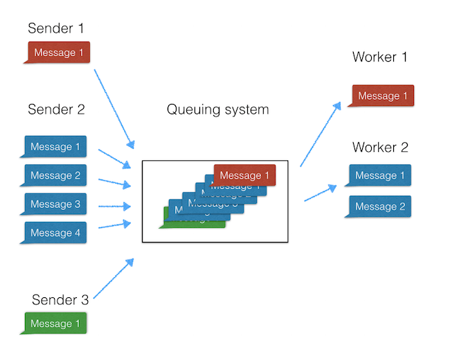 cloud based saas architecture queuing system