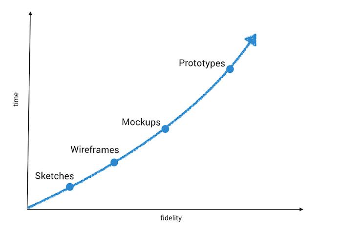 website mockups and prototypes timeline
