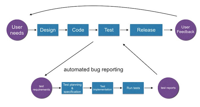 automated bug reporting