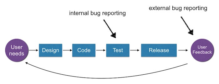 bug reporting workflow template