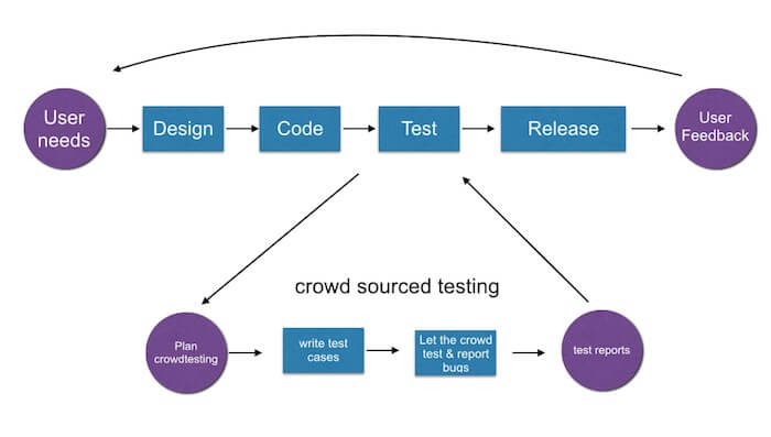 crowd-sourced bug reporting workflow