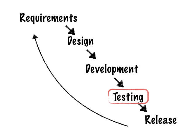 agile testing vs waterfall approach