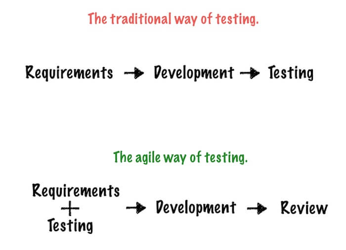 traditional testing vs agile testing