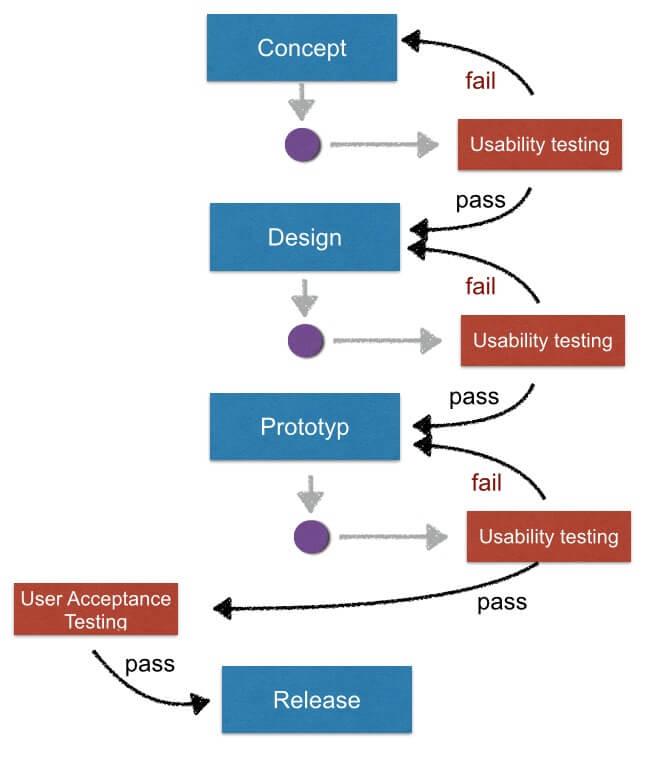 usability testing vs user acceptance testing