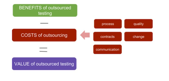costs of outsource testing