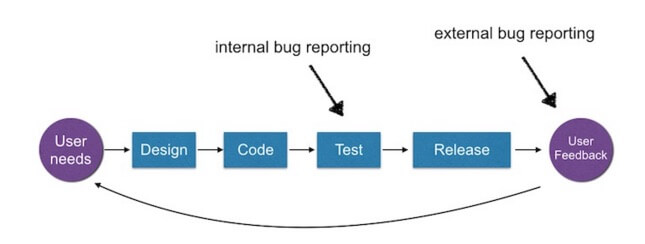 outsourced testing workflows