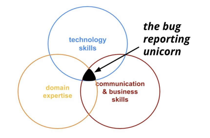 the bug reporting skills unicorn from usersnap