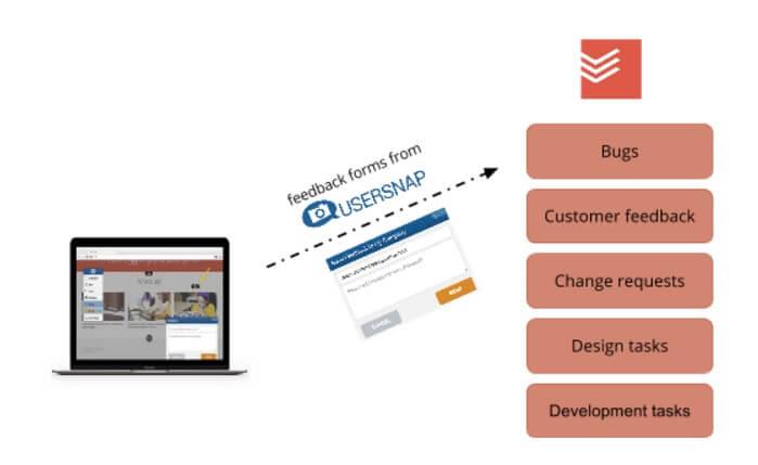 todoist integration usersnap bug tracking