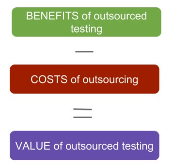 value bug reporting outsourcing
