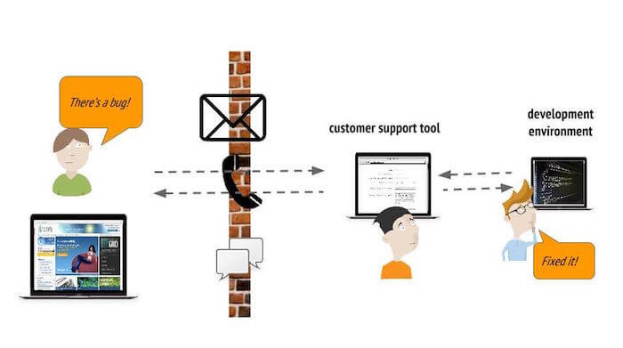 customer support should not listen to your users