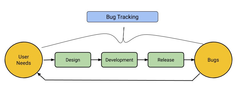 influences bug tracking on conversion rates