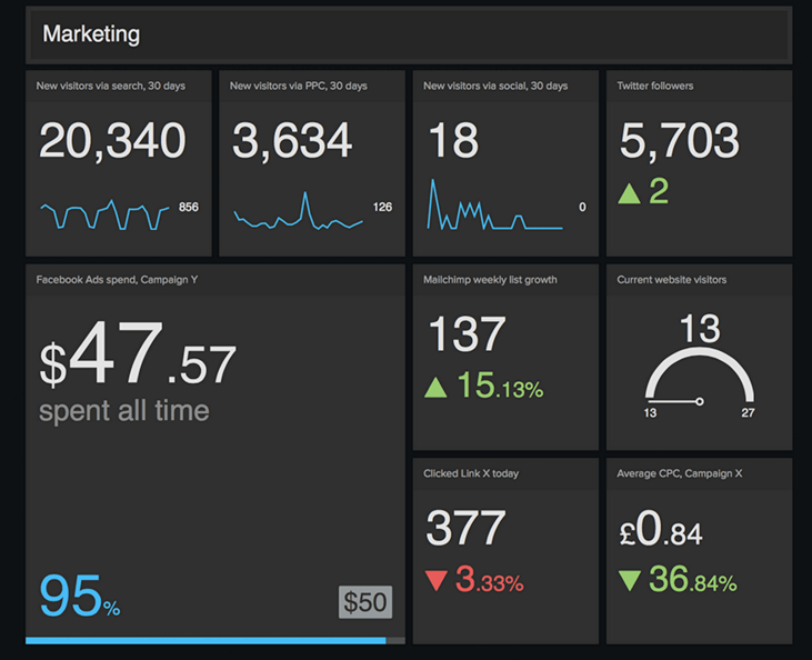 visual marketing dashboard
