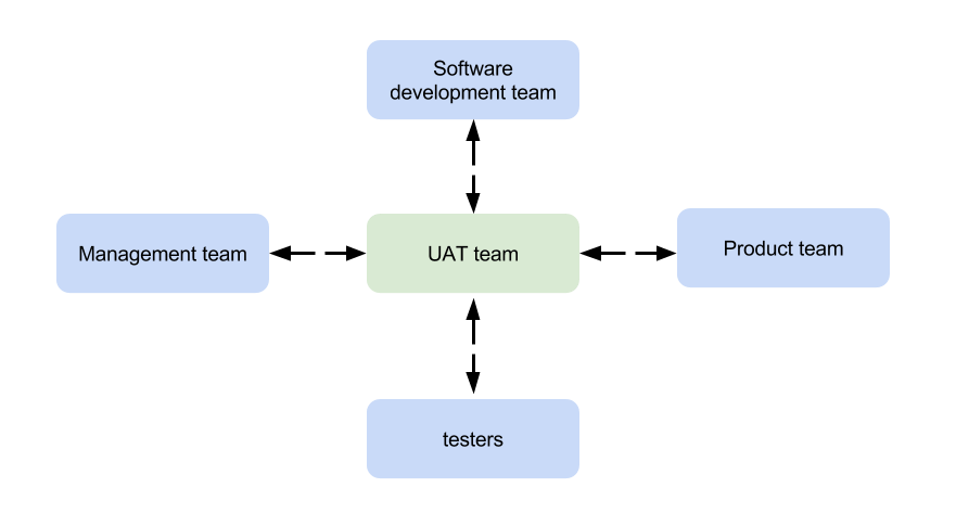 User Acceptance Testing Team