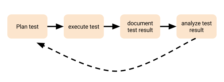 User acceptance testing workflow