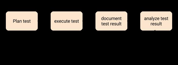 User acceptance testing workflow