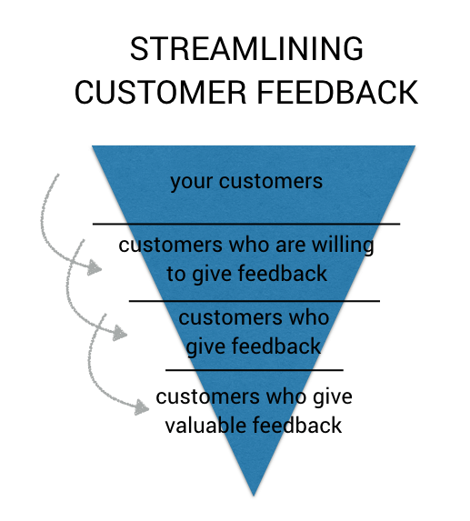 customer feedback funnel