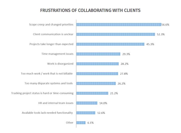 survey developer collaboration software