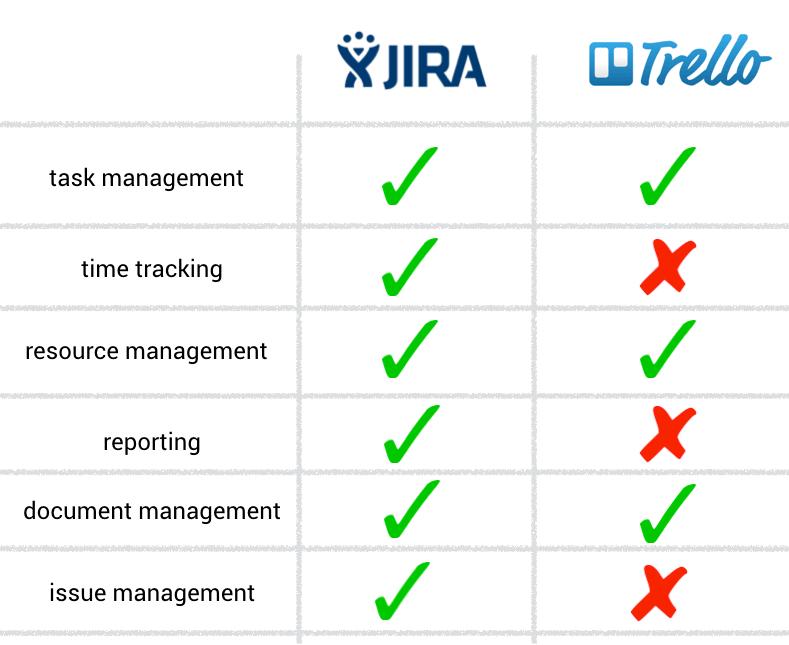 jira vs trello project