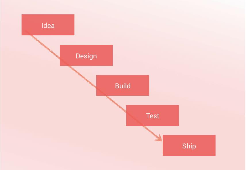 waterfall model software development