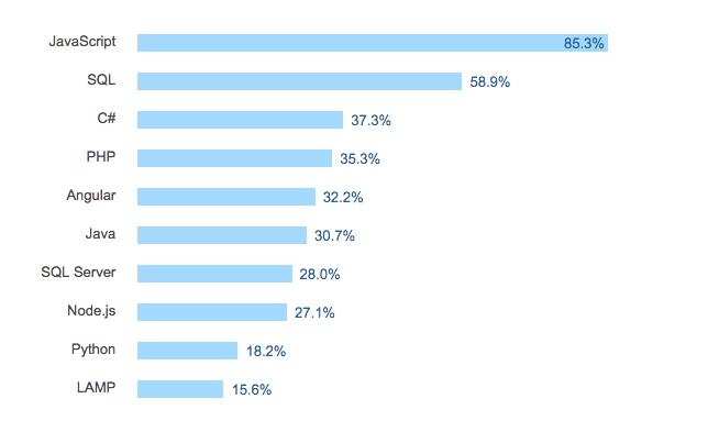 javascript trend 2017