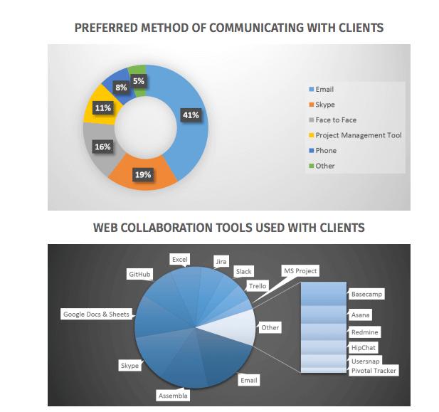 Kundenkommunikation