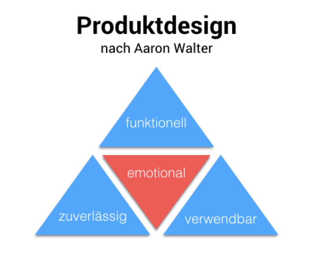 Produktdesign Walter