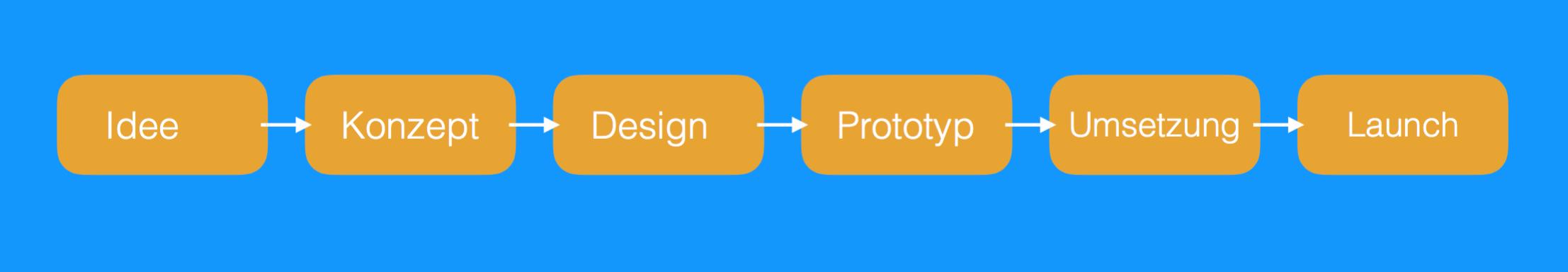 prototyp entwicklungen