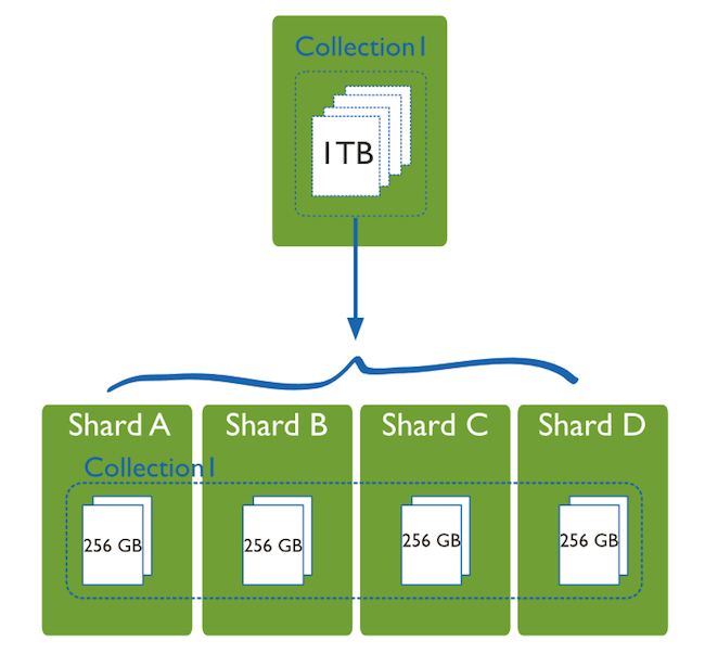 cloud-based-saas-architecture-MongoDB-Sharding-intro